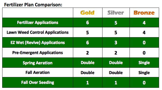 2016_Fertilizer_Plan_Comparison_pdf